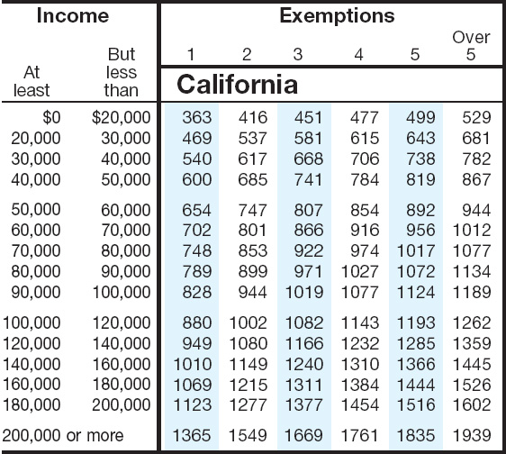 California Tax Tables 2017