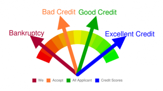 Credit Karma alternatives for a free credit score