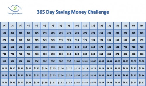 Save money with the 365 day money challenge