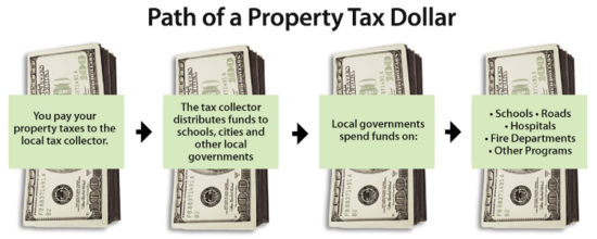 Will you save much money if you prepay property taxes?