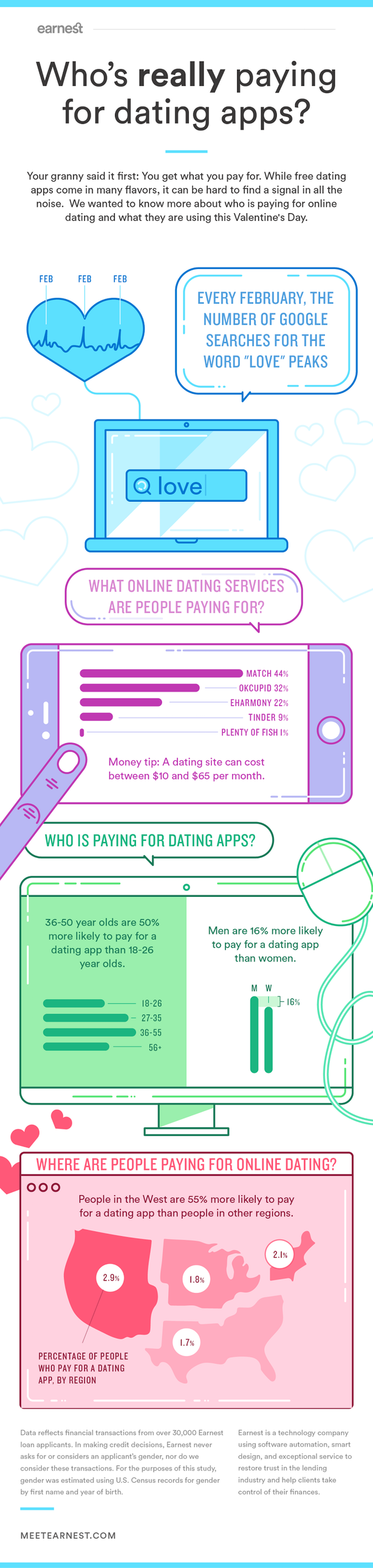 Pay for online dating apps?