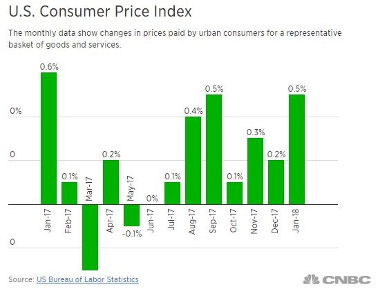 Good inflation or bad inflation according to CNBC