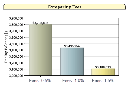 How mutual fund fees impact your retirement
