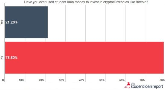Financial aid proceeds in cryptocurrencies -- why put financial aid proceeds in cryptocurrencies?
