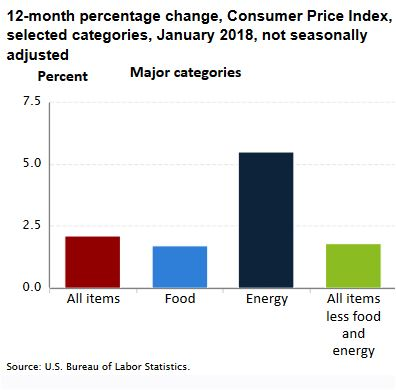 What is CPI? Look at this chart for answer.