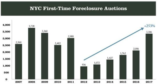 NYC foreclosures are accelerating -- should you worry yet?