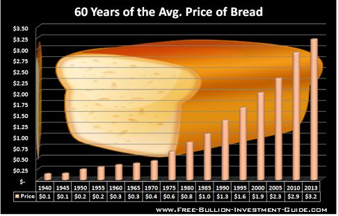 1990s prices for bread