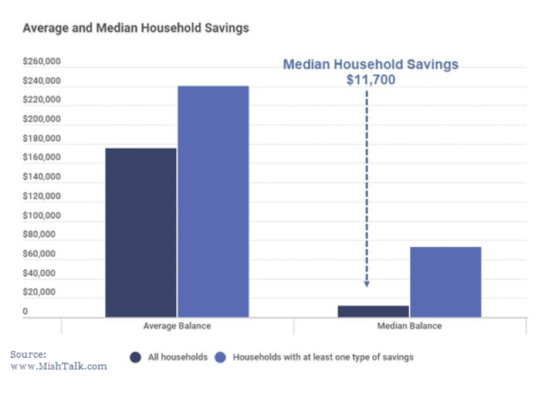 median household average retirement savings