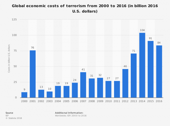 cost of terrorism