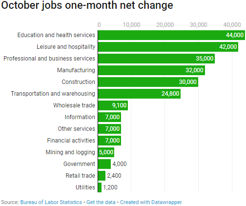 jobs report for October