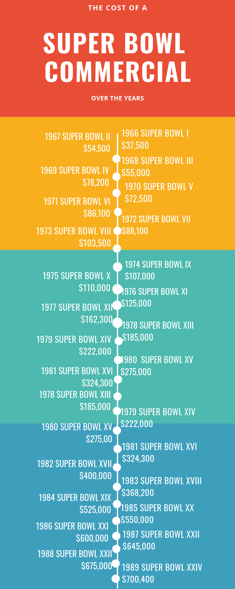 How much is a super bowl commercial