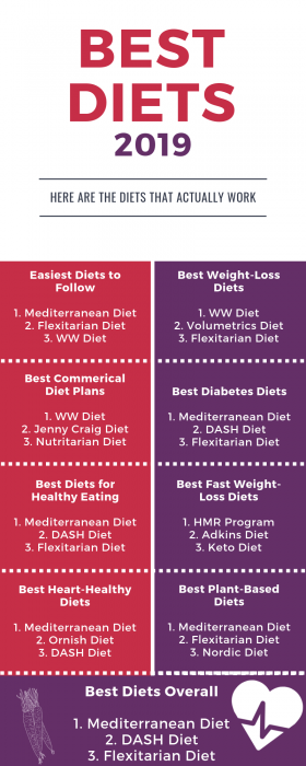 Diets that work