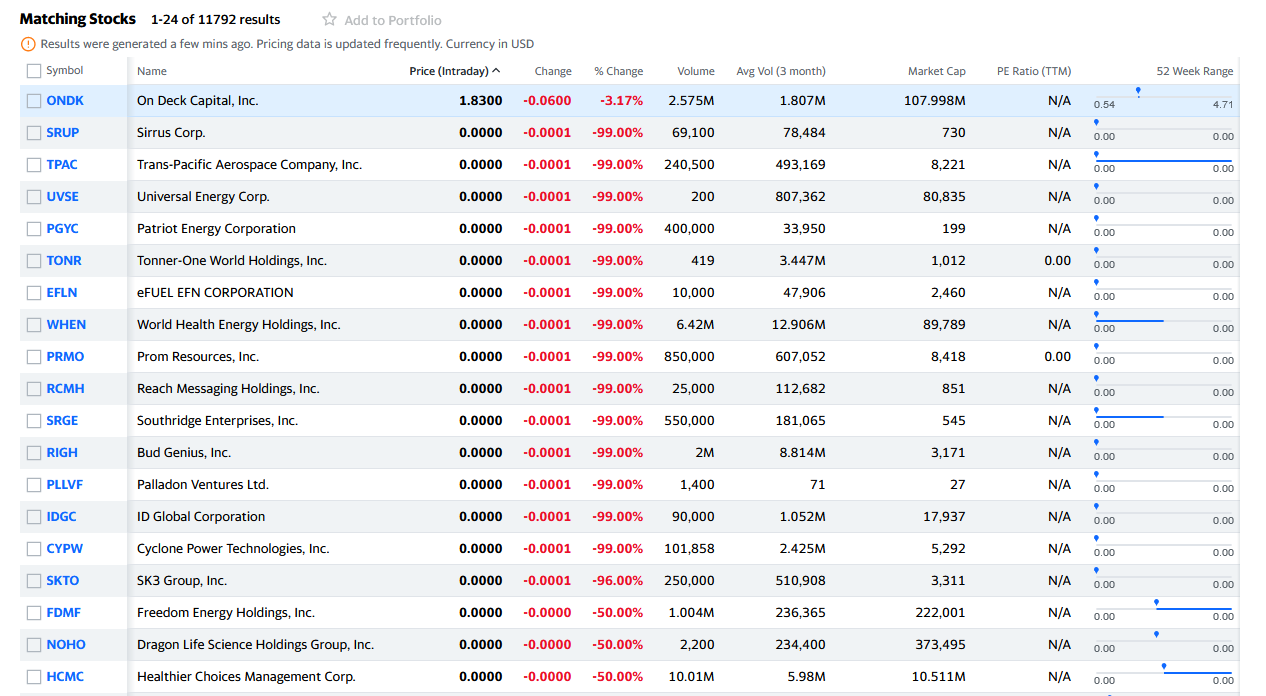 Yahoo finance list of penny stocks